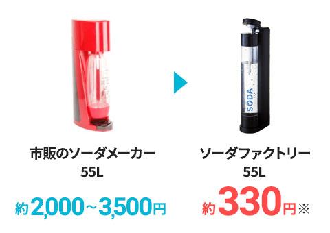 ソーダファクトリーなら、とにかく安い!