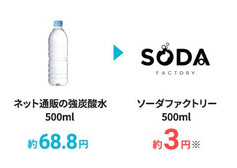 9GV強炭酸水を気軽に作れる!