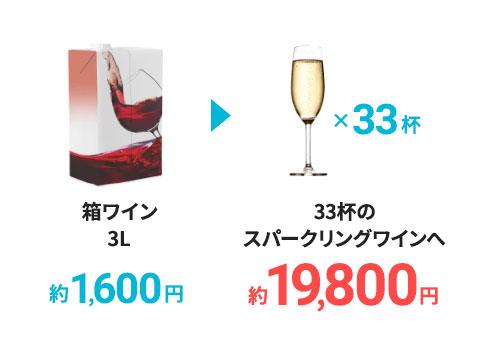 箱ワインがスパークリングワインに!!